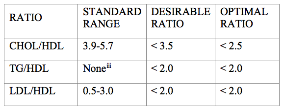 Dr-Williams-Cholesterol-Ratios