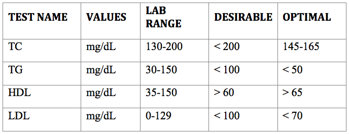 Optimal-Lab-Ranges-For-Lipids