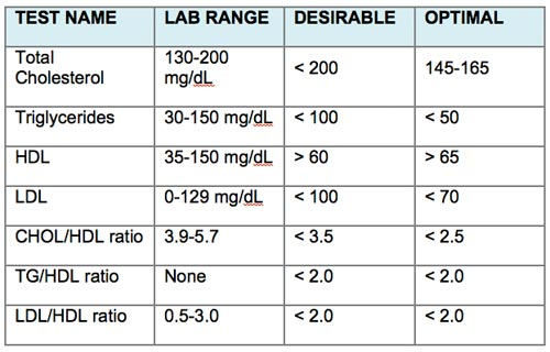 optimal-cholesterol-levels-chart