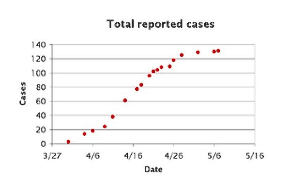 Total Reported Cases