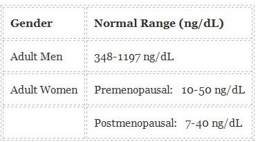 Low Testosterone Table