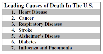 leading-causes-death