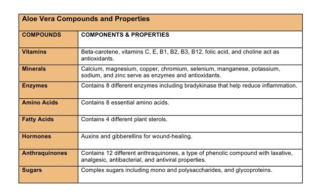 Aloe Vera Compounds and Properties