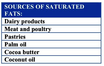 SOURCES OF SATURATED FATS 2