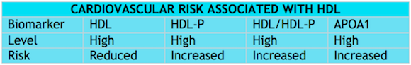 HDL Cardio Risk