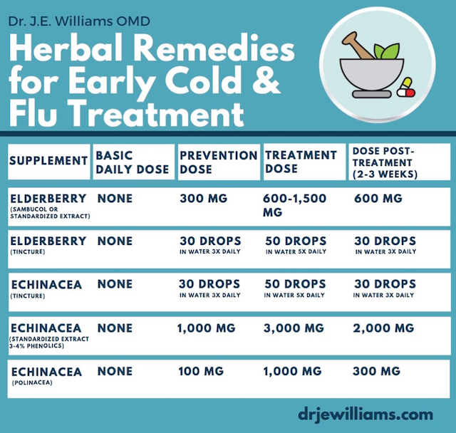 Herbal Remedies for the Flu